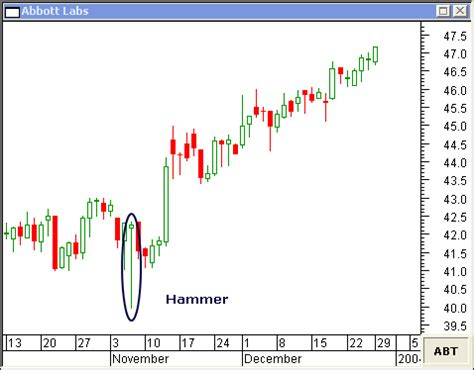 hammer candlestick and hanging man candlestick reveal