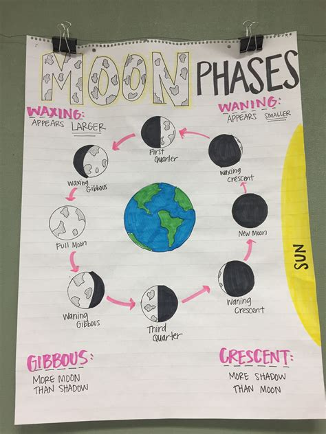 Moon Phases Anchor Chart Science Science Anchor Charts