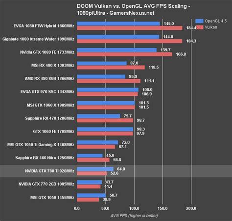 gtx 780 bench gtx 780 ti in 2016 benchmark vs gtx 1080 1070 1060 rx