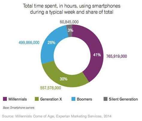 usage pattern analysis of smartphones mobile how different generations use smartphones