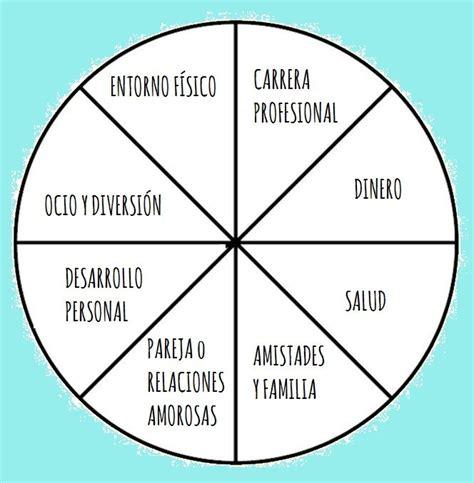 rueda de la vida perimetro de circulo related keywords perimetro de circulo long tail keywords keywordsking