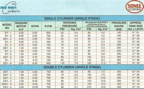 sonee air compressors iso certified air compressor machinery lathe welding compressor