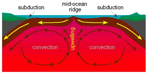 Convection Currents Produce The Heat In The Earth S Interior by Science Class Vocabulary 10