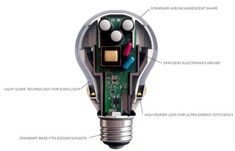 led light bulb parts 3m s led bulb uses tv tech to appeal to lighting