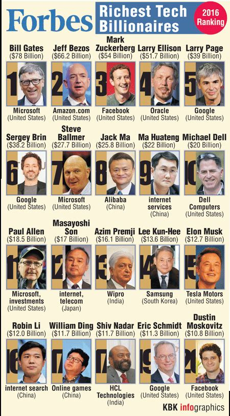 graphic on forbes richest tech billionaires photos images gallery 46137