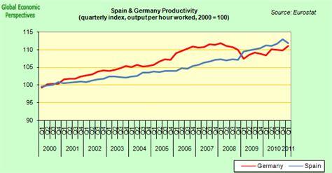 spending pattern in spanish spain economy watch nine reasons why spain s economy is