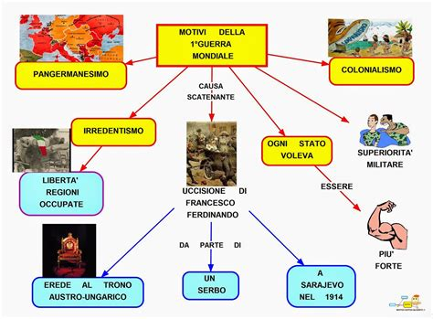 alimentazione prima mondiale mappa concettuale cause prima mondiale