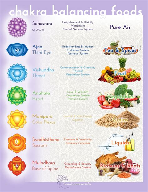 is balance a food how your chakras are related to affected by the foods