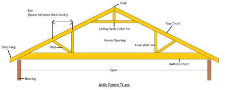 How To Build Trusses For A Garage by Lumber Can I Use The Area Above Garage For Storage
