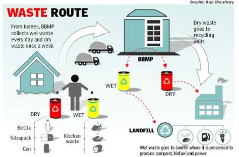ideas for solid waste management tags best ideas for smart solutions to solid waste managment ideas for