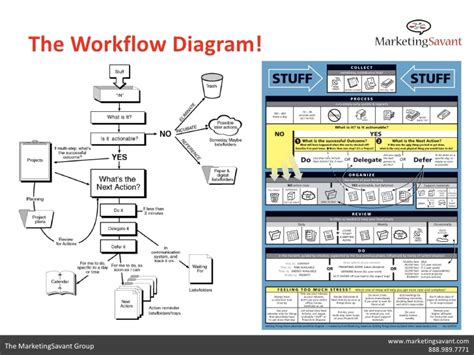 getting things done workflow diagram pdf getting things done