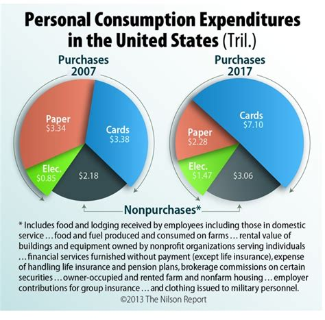 Domestic Credit Formula how to calculate personal consumption expenditures forex trading