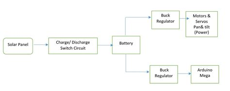 electrical flow diagram 2016 pathfinder preliminary design documentation