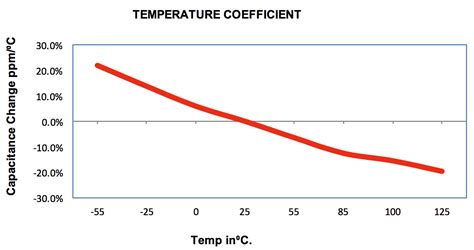 temperature coefficient of polypropylene capacitor fuze capacitors wright capacitors inc