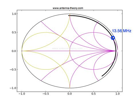 inductor antenna design calculate inductance loop antenna 28 images 新增網頁 0 page5 am loop antenna calculator
