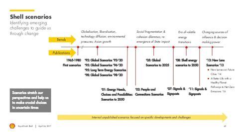 shell scenarios shell global royal dutch shell shell socially responsible investors briefing in london