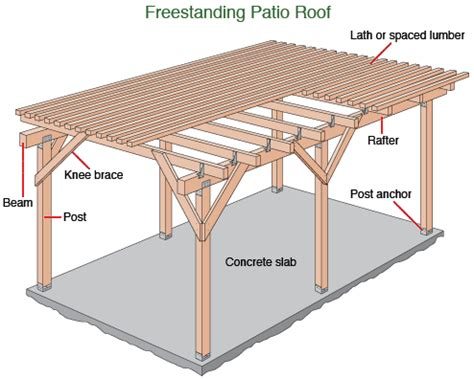 Woodwork Free Standing Wood Patio Cover Plans Pdf Plans Patio Roof Designs Plans