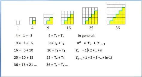 pattern square numbers te 857 elena stanescu bellu square numbers visual