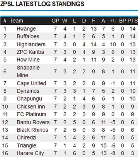epl table log standing castle lager premier league log standings southern eye