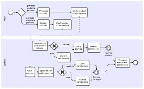 diagram w bpmn bpmn modelowanie proces 243 w biznesowych strona 2