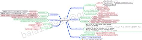 iptables tutorial nat bala s blog iptables in a nutshell