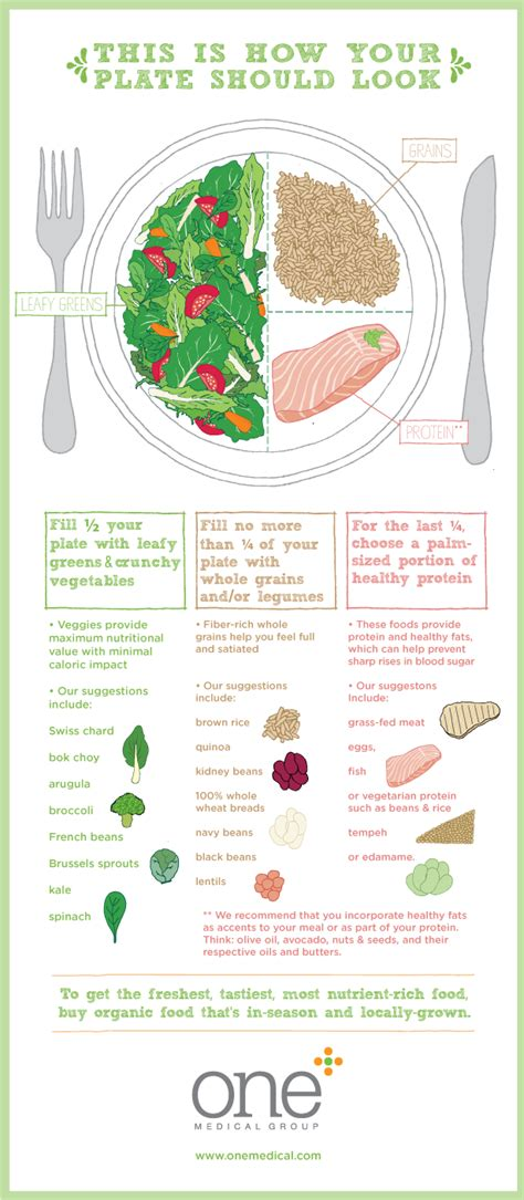 healthy plate diagram how to build a healthy plate one