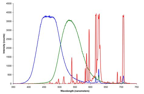 Color Spectrometer file crt phosphors png wikimedia commons