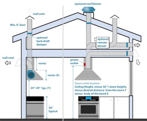 how to install cabinet ductless range the best range hoods in canada and usa how to install a