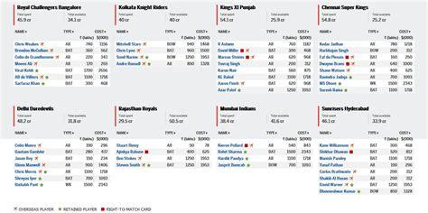ipl all team player list ipl 2018 players list released season 11 cricket team