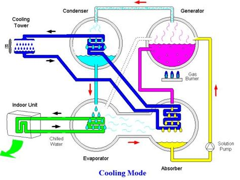 chiller refrigeration cycle diagram refrigeration absorption refrigeration schematic