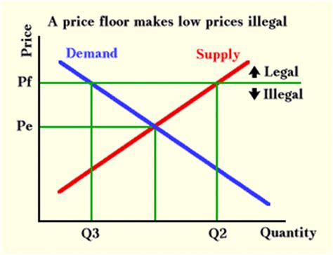 Price Floor Graph by Price Ceilings