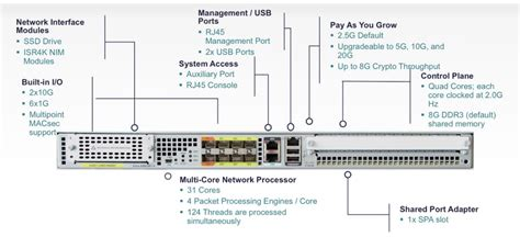 cisco asr 1001 routers intro it tips for systems and