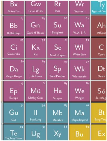 what are the heavy metals on the periodic table periodic table of heavy metals