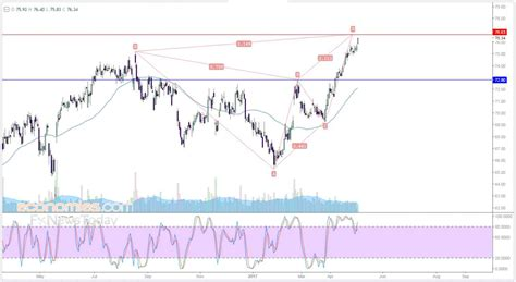 pattern analysis definition walmart about to finish negative harmonic pattern
