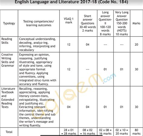 classification pattern english cbse class 10 english language and literature pattern