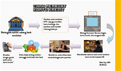 prosedur membuat sim online xi ipa 5 cara membuat kartu kredit