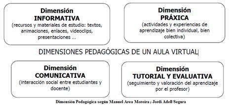 Diseño Curricular Por Competencias Julian De Zubiria Ambientes Virtuales De Aprendizaje