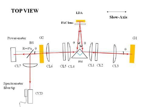 narrowband external cavity laser diode array schematic diagram of a closed v shape external cavity top view lda