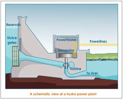 study of schematic layout of hydroelectric power plant schematic view of a hydro power plant jim pinterest