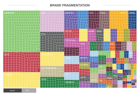 android fragmentation android fragmentation visualized in 6 awesome infographics