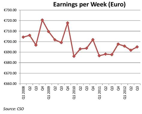 average wage in ireland the behaviour of wages in ireland during the recession