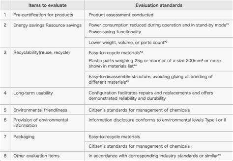 design criteria synonym list of synonyms and antonyms of the word evaluation criteria