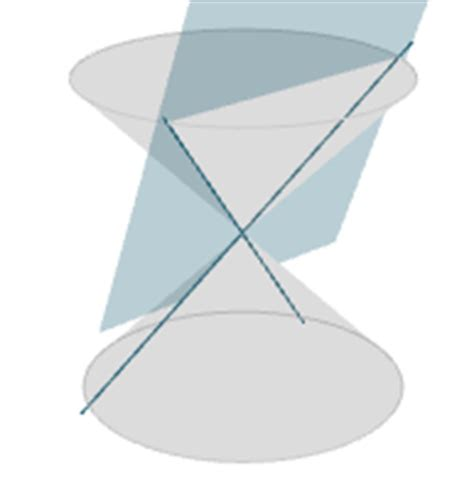 degenerate conic sections conic sections interactive applet