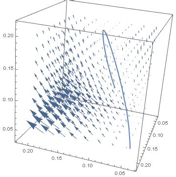 phase space diagram plotting phase space 3d diagram mathematica stack exchange