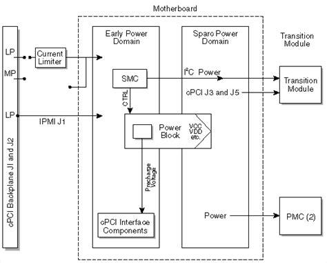 power distribution block diagram c h a p t e r 5 hardware and functional description