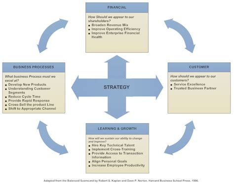Balanced Scorecard What Is A Bsc And Why You Should Use One Balanced Scorecard Template
