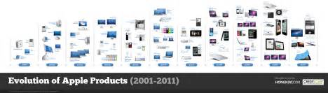 Best Home Design Software For Mac Uk by Apple Evolution In Infographic Form