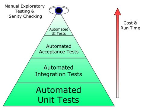 unit testing diagram php unit testing entities in symfony when to use test db