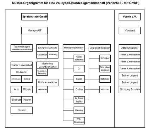 Muster Organigramm Organigramm Vbl Wiki