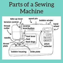 pictures of a sewing machine parts of a sewing machine sewhere